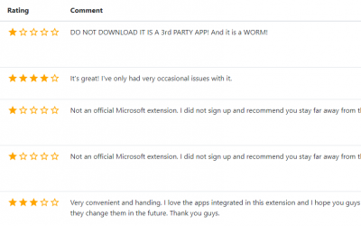 Using Fake Reviews to Find Dangerous Extensions